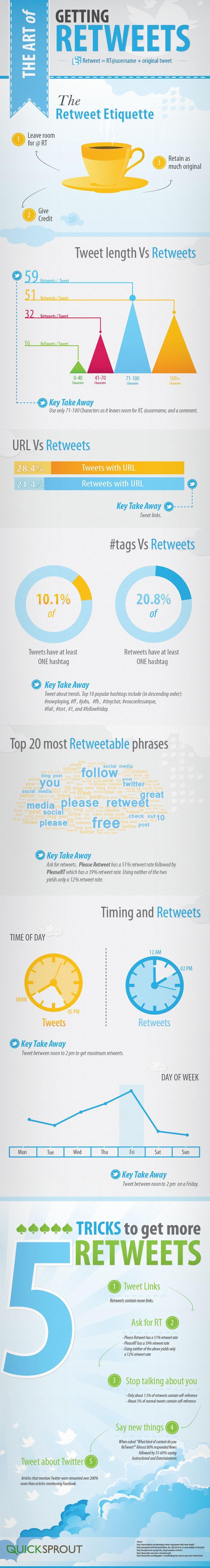 L'arte di ottenere più retweet