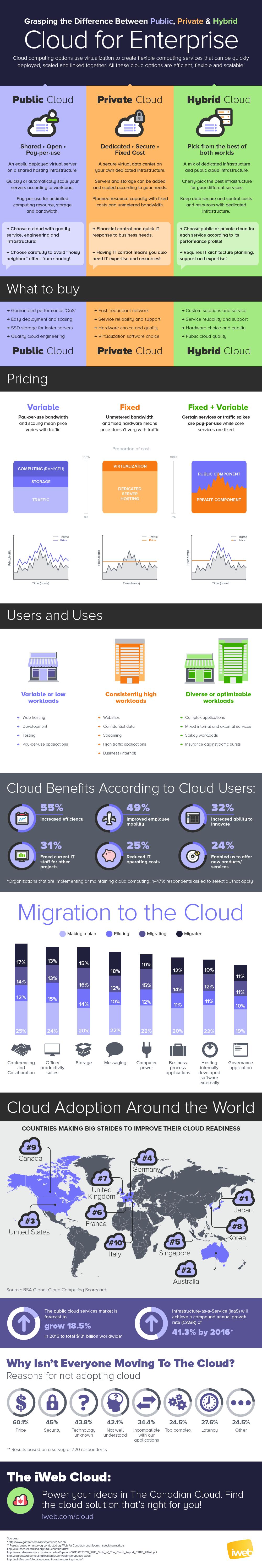 Cloud per aziende, differenza tra cloud pubblico, privato e ibrido