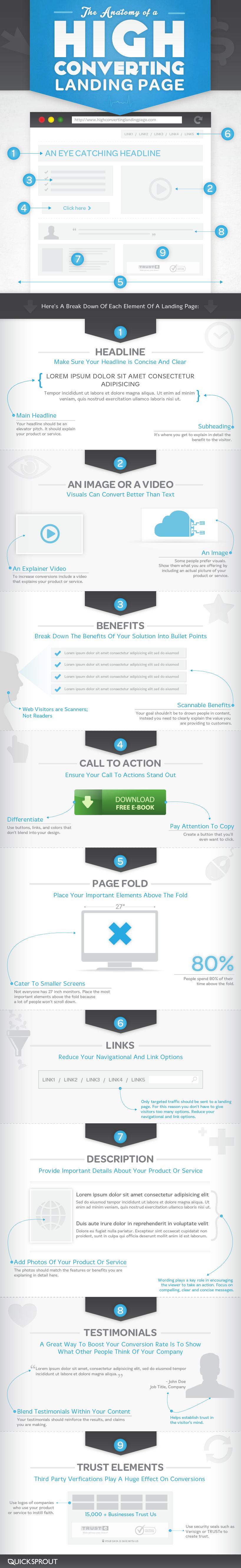 Come creare una langing page che converte