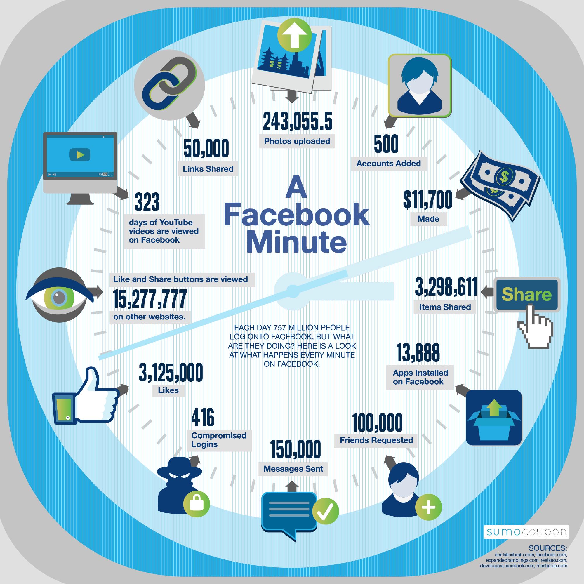Cosa succede in un minuto su Facebook?