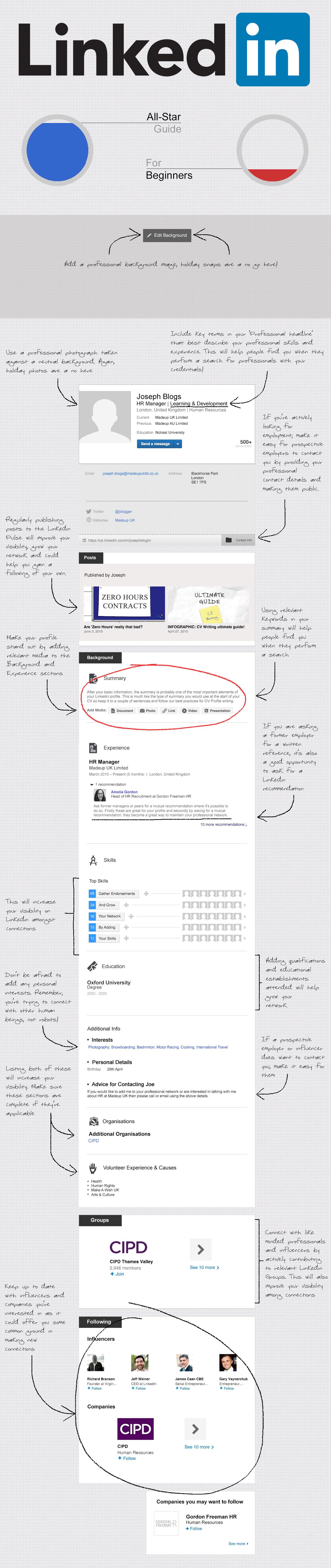 Guida su come raggiungere il profilo LinkedIn All-Star