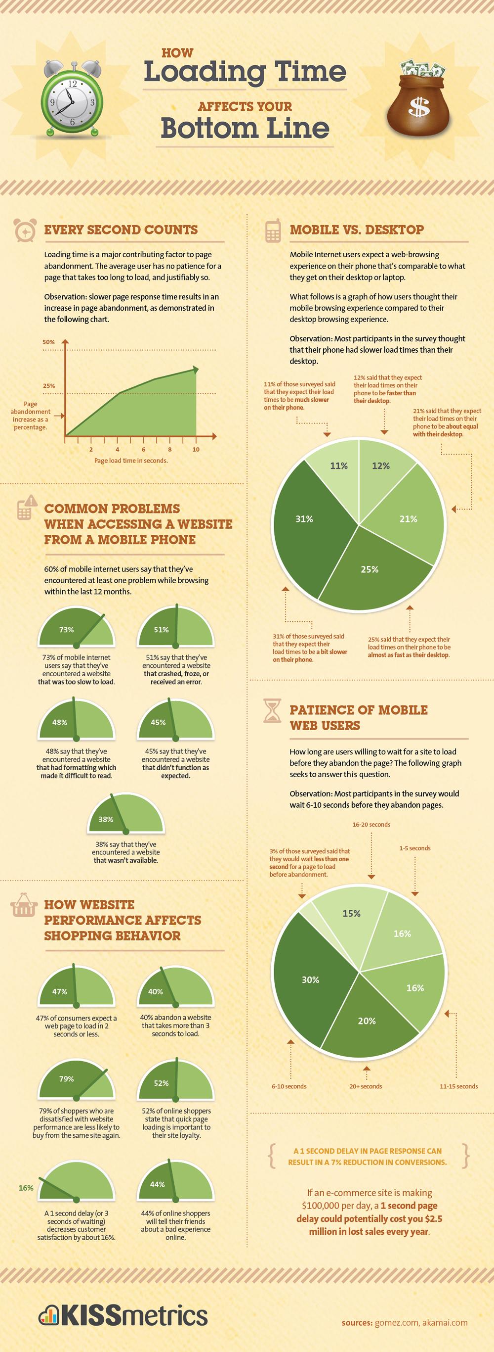 Come migliorare la velocità di un sito web