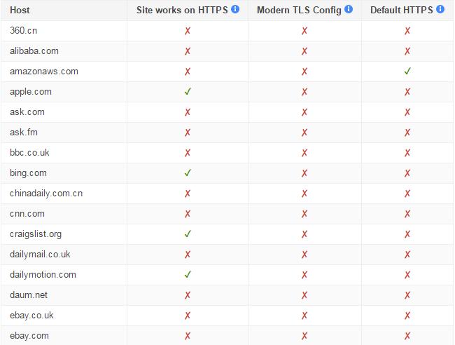 Siti principali che non utilizzano il moderno protocollo HTTPS