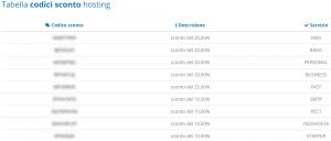 Elenco dei codici sconto hosting