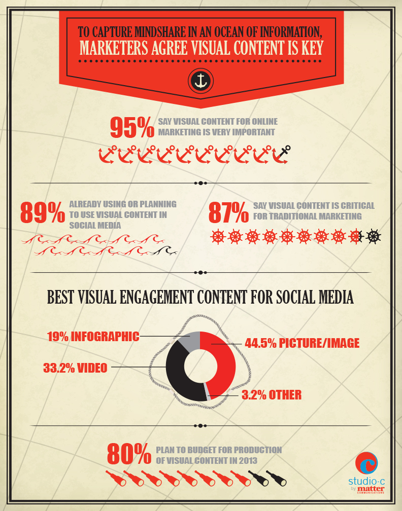 contenuti visuali | infografica | strategia web marketing