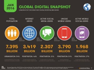 Digital 2016 Scenario mondiale