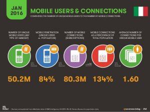 Uso canali social da mobile in Italia