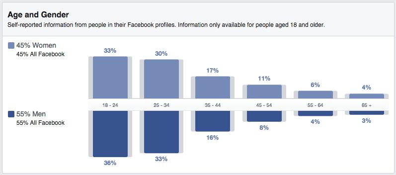 Facebook: dati demografici età e sesso