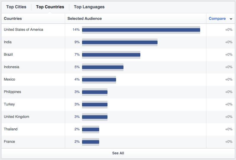 Facebook: dati demografici