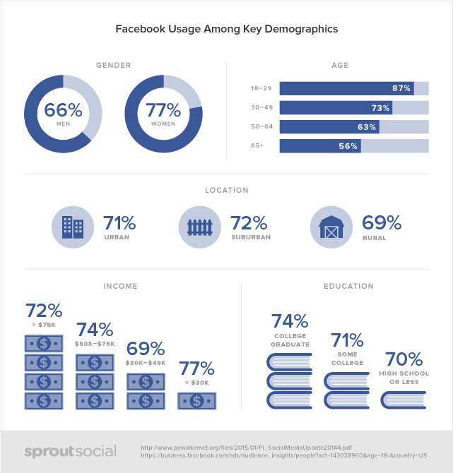 Facebook: dati demografici in generale