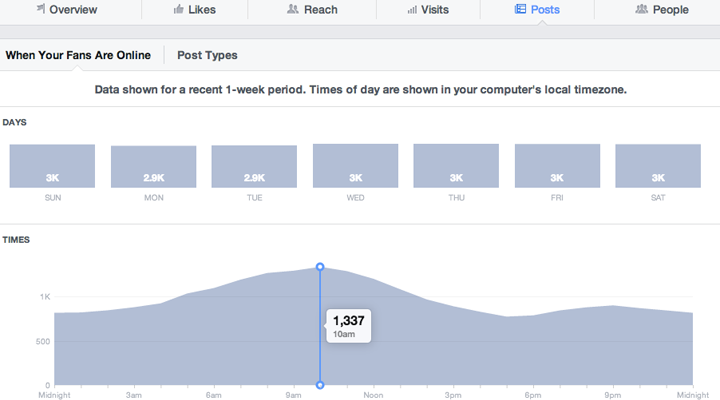 Facebook Insights | Statistiche Facebook