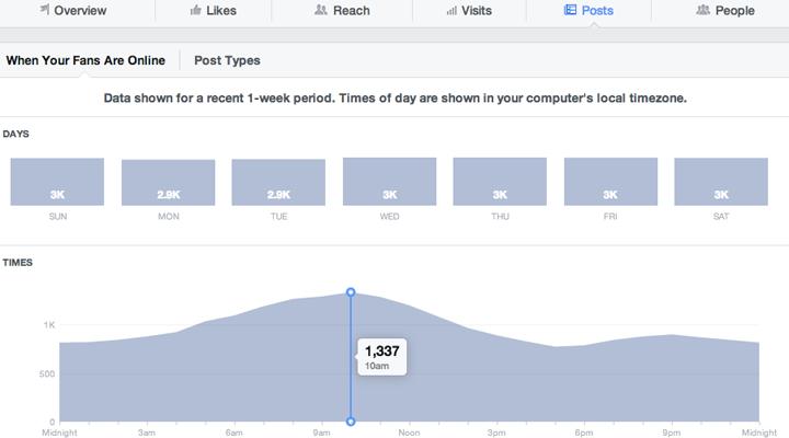 Facebook Insights | Statistiche Facebook