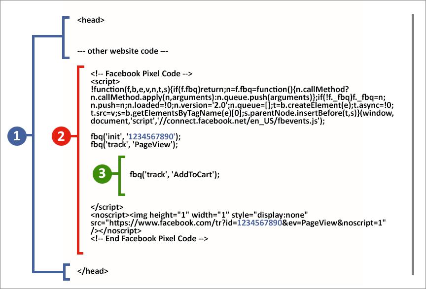 Facebook pixel code