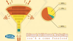 Il Funnel dell'Inbound Marketing: cos'è e come funziona