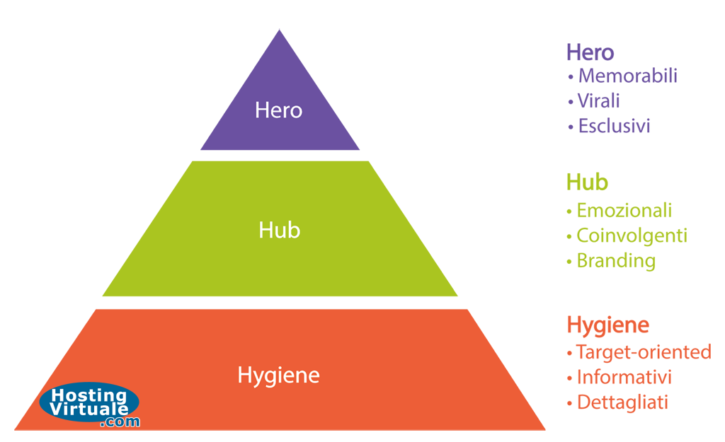 Il modello di content marketing Hero, Hub, Hygiene