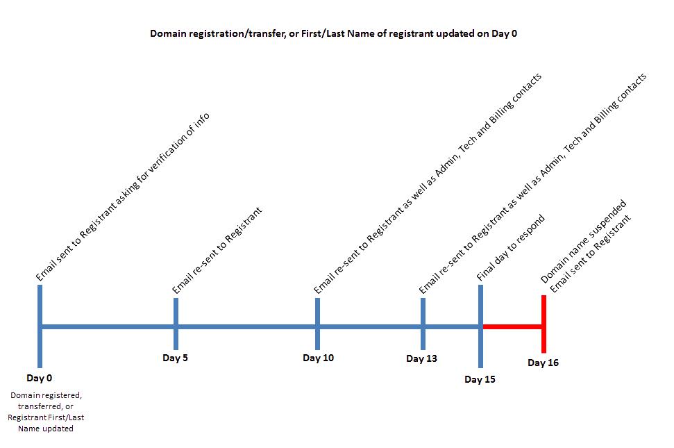 Timeline della verifica del registrante