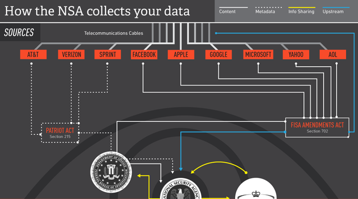 infografica: How does the NSA collect data?