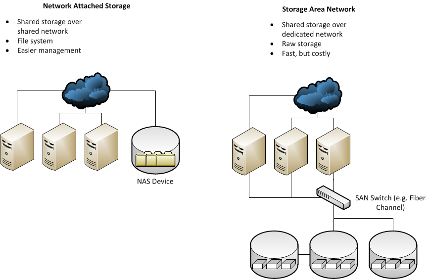 Network Attached Storage VS Storage Area Network (NAS contro SAN)