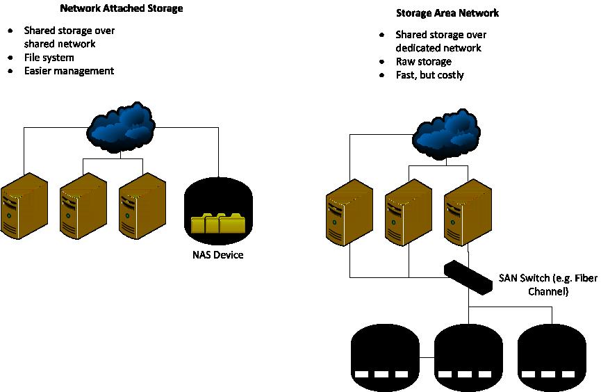 Network Attached Storage VS Storage Area Network (NAS contro SAN)