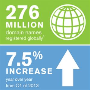 Numero domini totale e incremento sul 2013