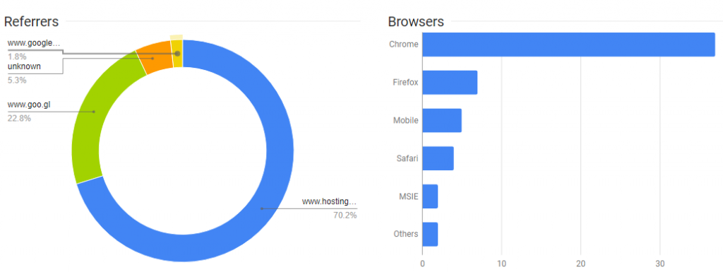 google accorcia link statistiche