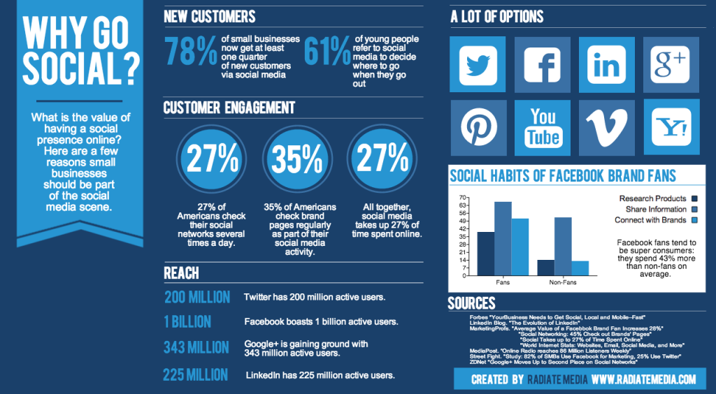 Social Media per coinvolgere le persone