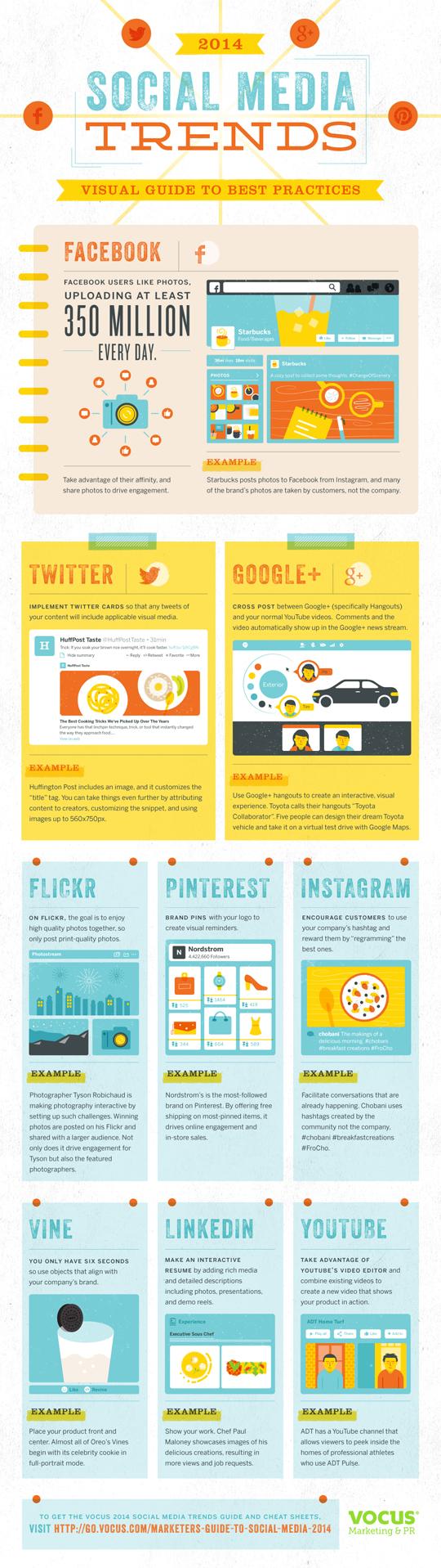 Social media marketing nel 2014