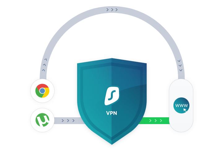Funzionalità della VPN Surfshark