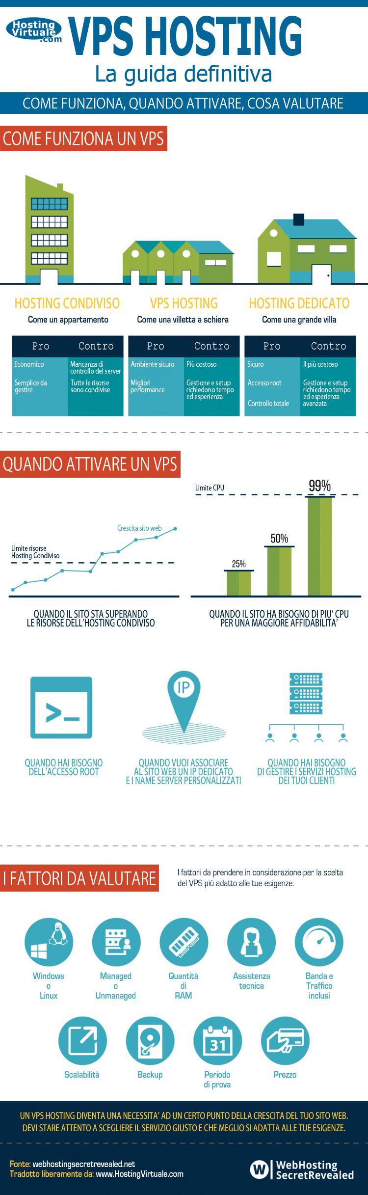 Infografica VPS Hosting La guida definitiva