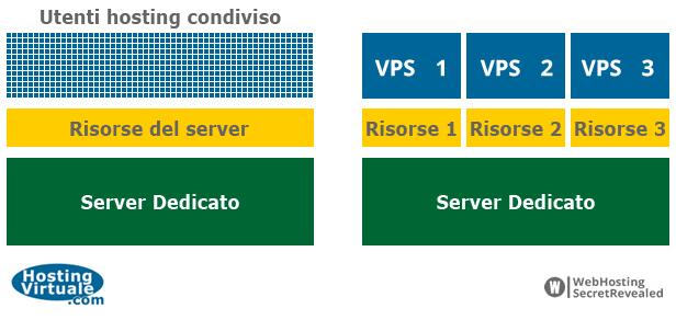 Confronto VPS Hosting contro Hosting Condiviso